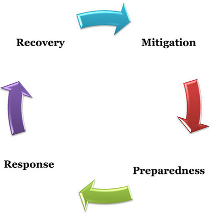 4 Phases of Emergency Management